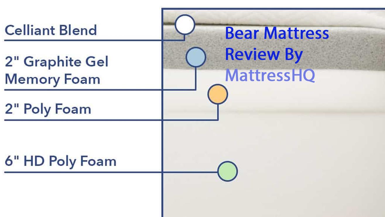 Bear Mattress Material Used